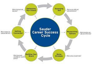Sauder Career Success Cycle